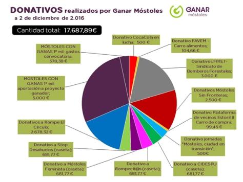 ANEXO I. CUADRO DE DISTRIBUCIÓN DE DONATIVOS Y PAGOS DE GANAR MÓSTOLES. Fuente: Ganar Móstoles: http://www.ganarmostoles.org/donativos-realizados-por-ganar-mostoles-a-2-de-diciembre-de-2016/